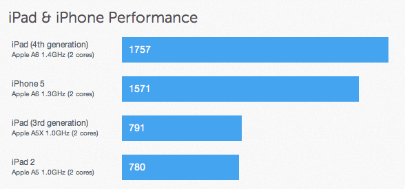 iPad 4 Performance iPhone